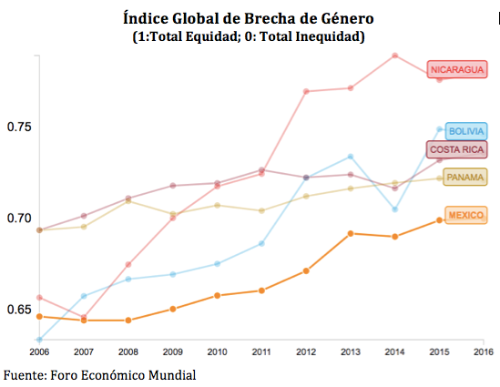 INDIC GLOBAL DE BRECHA DE GÉNERO